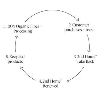 Coyuchi's circular system